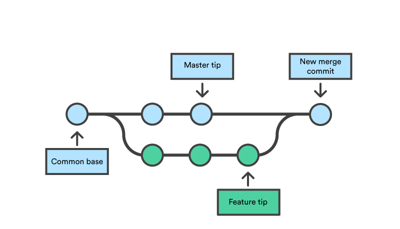 merging git branches to master