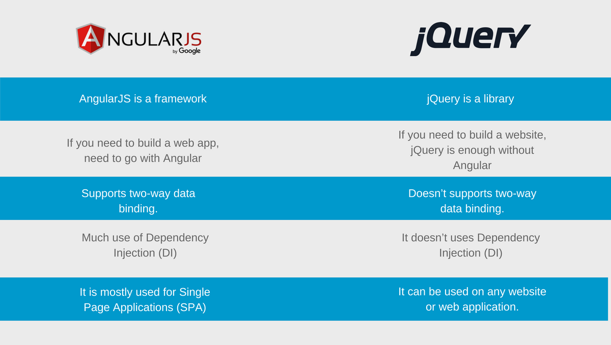 comparison of angularjs and jquery features