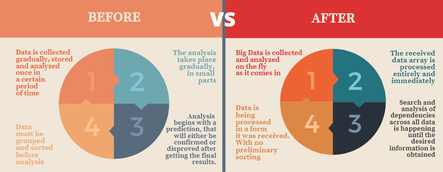 a new approach differs from the traditional one of applying Big Data