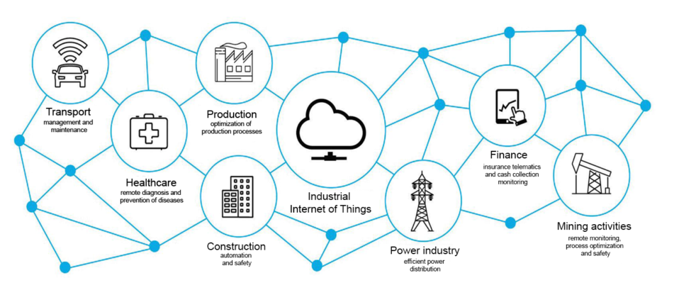 Examples of Industies that use IIoT